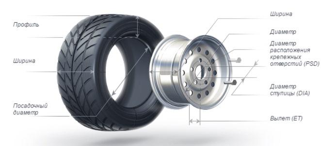 Наша компания готова предоставить вам широкий выбор дисков для легковых и грузовых автомобилей. Виды и параметры колесных дисков